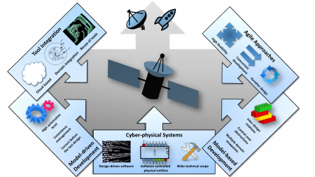 Satellite development as cyber-physical systems